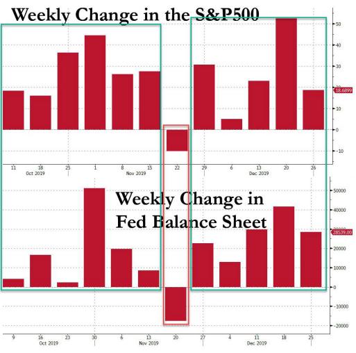 图解美股四季度上涨秘密:全看美联储资产负债表扩张