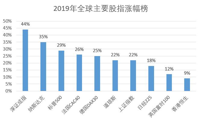 2019全球资产盘点:全球股市大涨 钯金暴涨近60%
