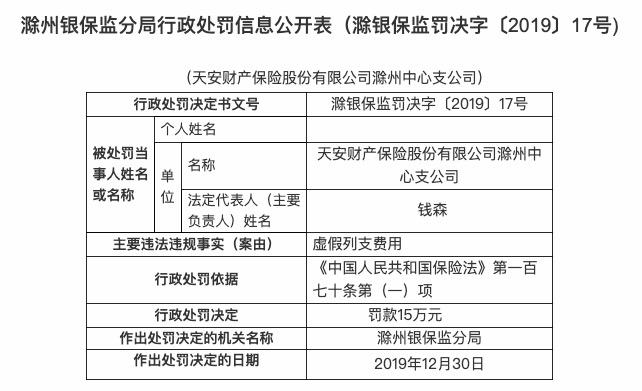 天安财险滁州中支被罚款15万元 当事人钱森时被警告并处罚款1万元