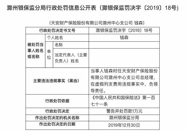 虚假列支费用 天安财险滁州中支被罚款15万元