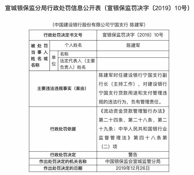 贷款用途和支付管理违规 建设银行宁国支行被罚20万