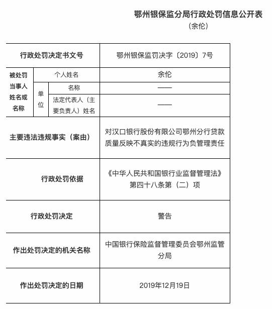 贷款质量反映不真实 汉口银行鄂州分行被罚款25万元