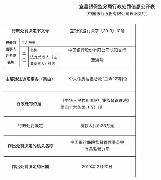 """个人房贷""""三查""""不到位 中国银行长阳支行被罚25万并被警告"""