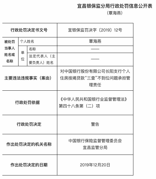 """个人房贷""""三查""""不到位 中国银行长阳支行被罚25万"""
