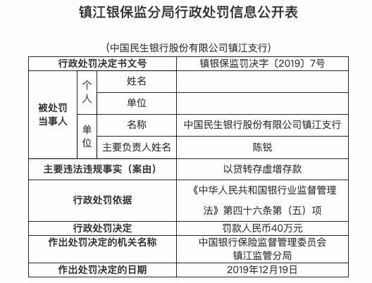 以贷转存虚增存款 民生银行镇江支行被罚款40万元