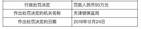 内控管理不到位 邮储银行天津一营业所被罚款50万