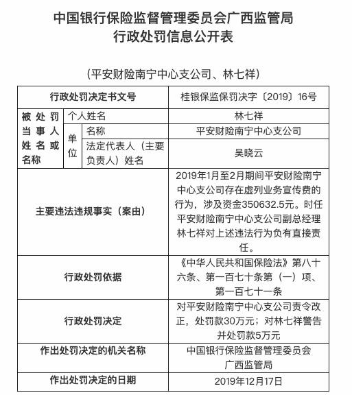 虚列业务宣传费 平安财险南宁中支被罚款30万元