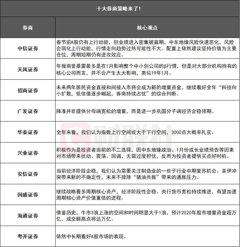 十大券商:春节前A股仍有上行动能 美伊冲突引发变化