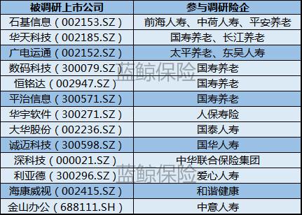 险企12月84次调研 2020年高分红低估值蓝筹股为王牌