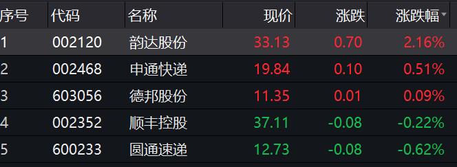 中国去年快递业务量增速或达24% 将新增20万人就业