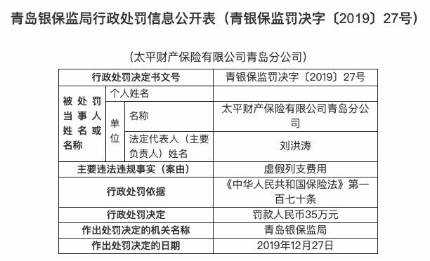 虚假列支费用 太平财产保险青岛分公司被罚款35万
