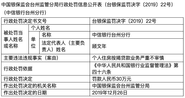房贷业务严重不审慎 中信银行台州分行被罚款30万