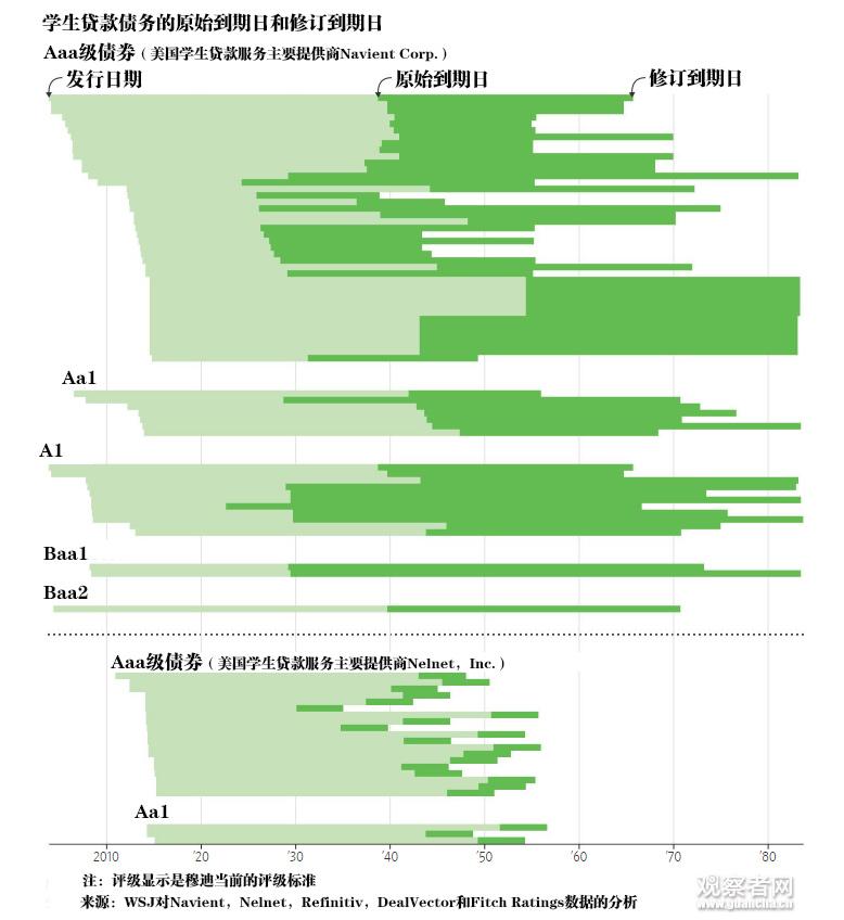 美学生贷款余额11万亿:50岁妇人欠173万要还到114岁