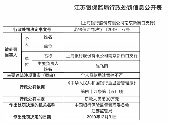 个人贷款用途管控不严 上海银行南京新街口支行被罚30万