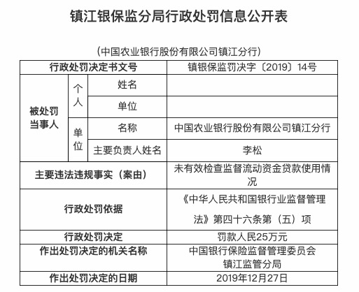 未有效检查监督贷款使用情况 农业银行镇江分行被罚25万