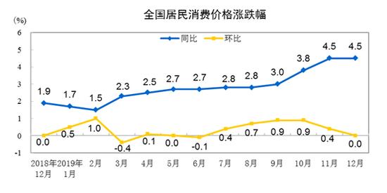统计局:2019年CPI比去年上涨2.9% 12月份上涨4.5%