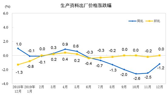 统计局:2019年12月份工业生产者出厂价格同比下降0.5%