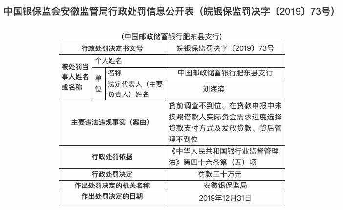 邮储银行肥东县支行因贷前调查不到位等被罚款30万