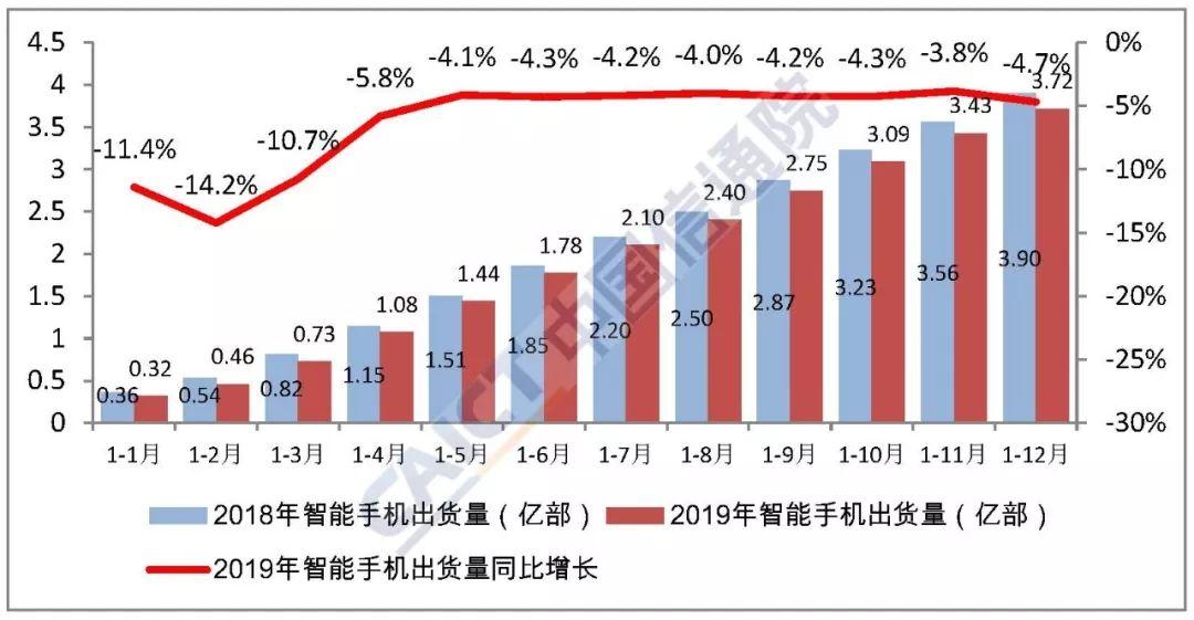 去年国内手机出货量3.89亿部 5G手机1377万部