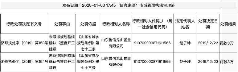 鲁信、鲁商参股地产子公司因违规被济南市城市管理局处罚