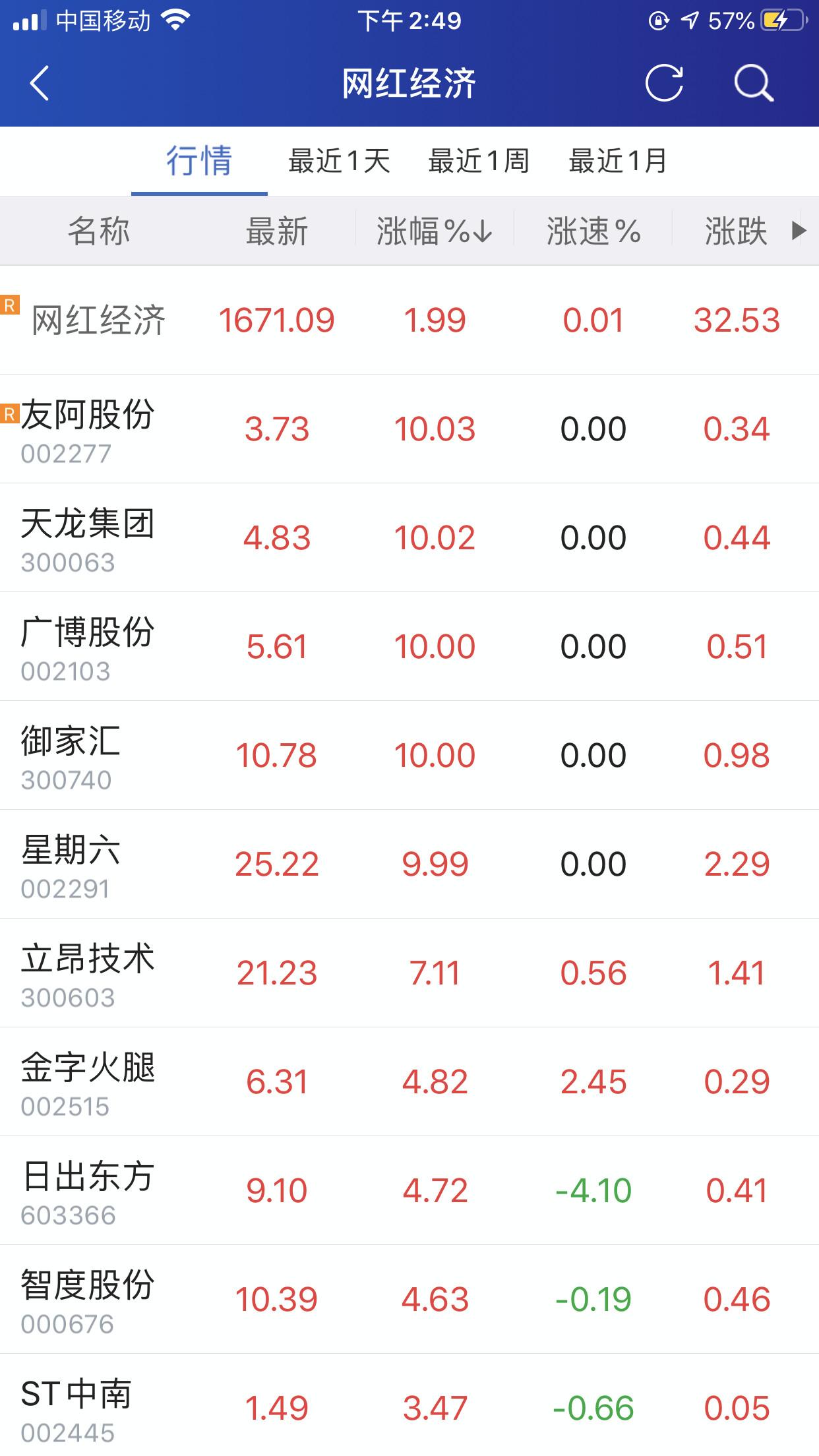 网红经济火爆:概念股月涨幅超20% 李佳琦年赚近2亿