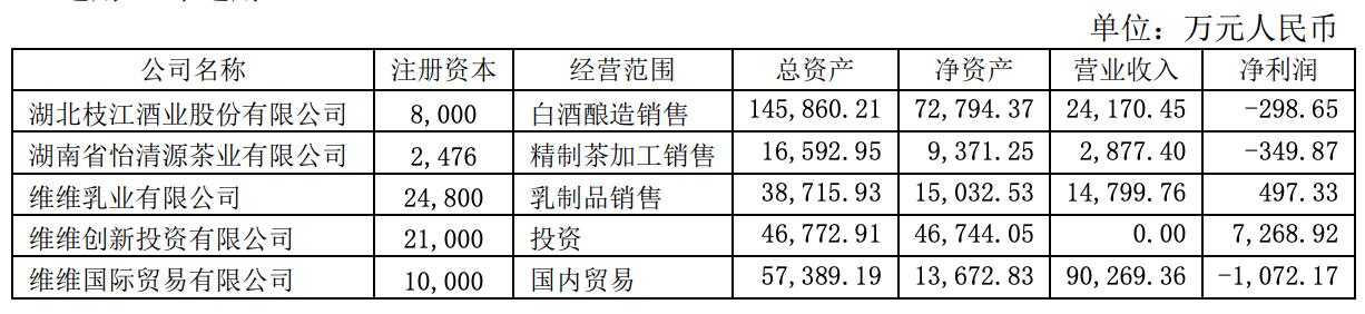 维维股份旗下枝江酒业补税近2亿 酒类业务再成拖累