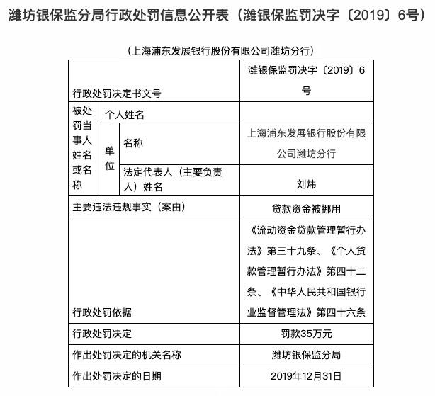 贷款资金被挪用 浦发银行潍坊分行被罚款35万元