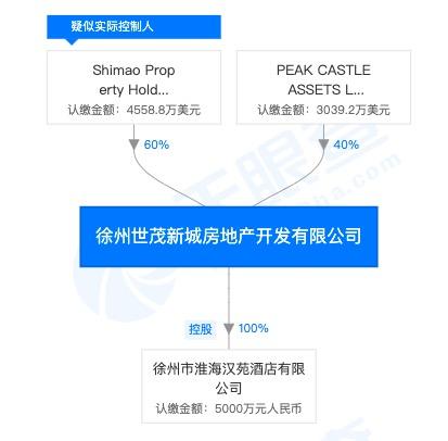 世茂地产徐州一子公司因违规被处罚 两月前项目事故死人被通报