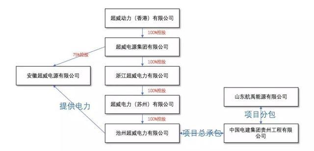 """市值超过30亿港元 百亿超威动力被曝""""欠薪""""农民工105万"""