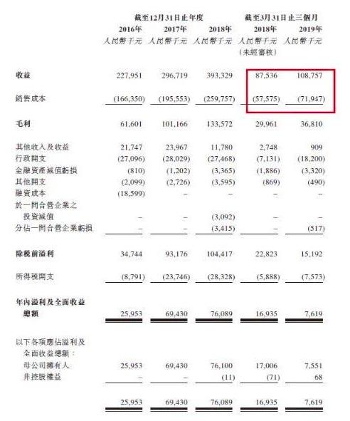 鑫苑服务股价腰斩 母公司鑫苑置业业务一再下滑 已无所靠