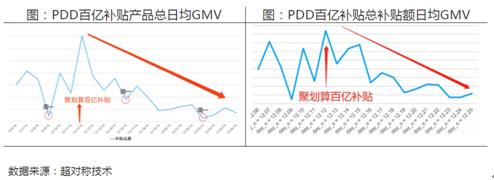 超对称科技报告称拼多多19年12月下半月日均GMV下滑达35%