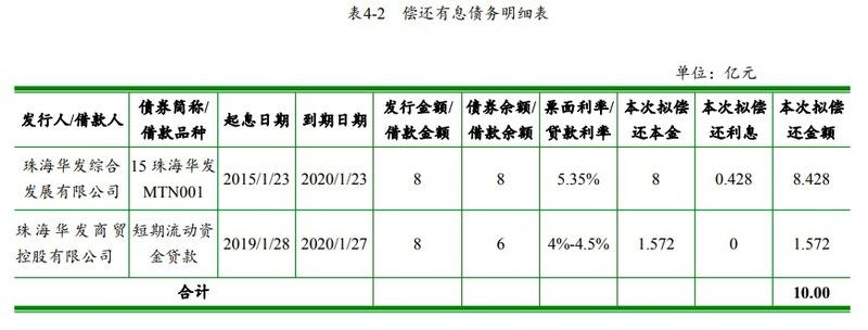 华发集团拟发行10亿超短期融资券还债 其59%欠款来自政府口