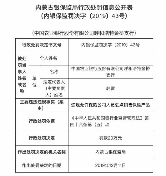 违规允许险企人员驻点销售 农业银行金桥支行被罚20万
