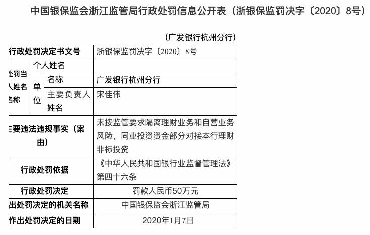理财业务违规 广发银行杭州分行被罚款50万元