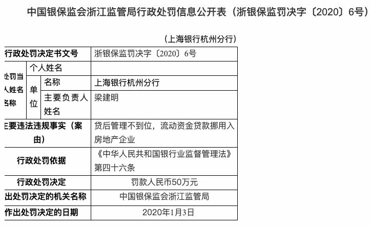 贷款违规挪用入房地产企业 上海银行杭州分行被罚50万