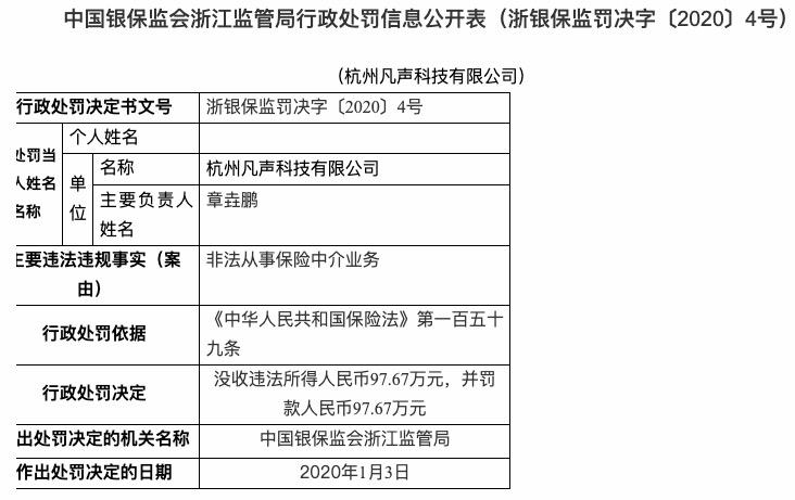 非法从事保险中介业务 凡声科技被罚款97.67万