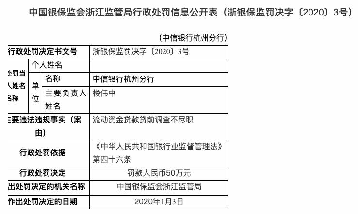 贷款贷前调查不尽职 中信银行杭州分行被罚款50万