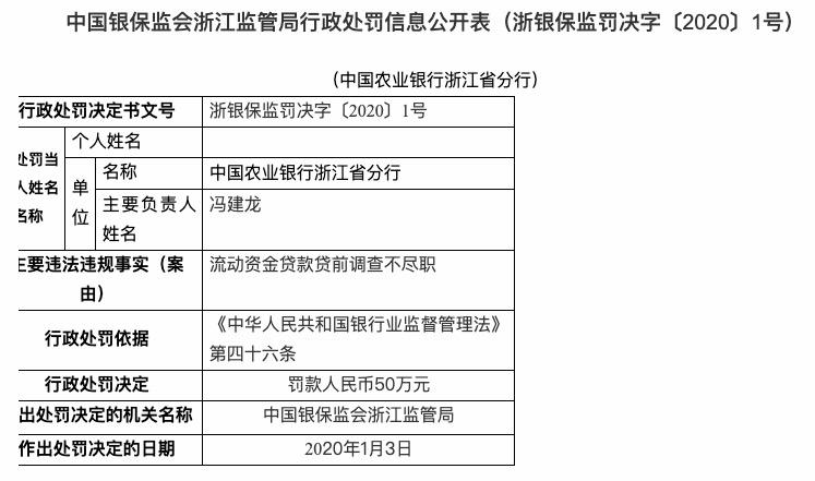 贷前调查不尽职 农业银行浙江省分行被罚款50万