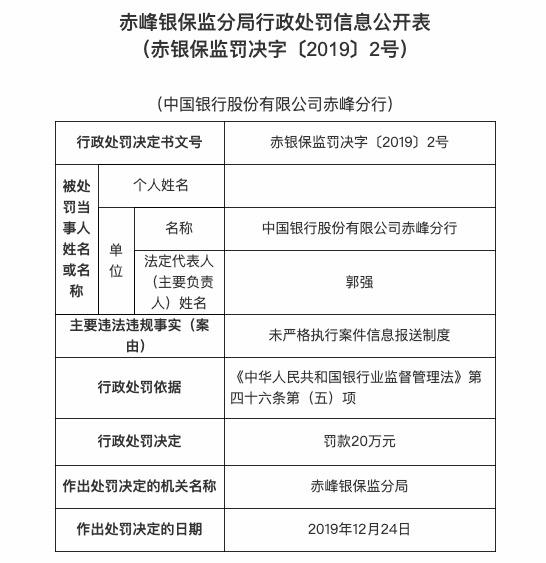 未严格执行案件信息报送制度 中国银行赤峰分行被罚20万