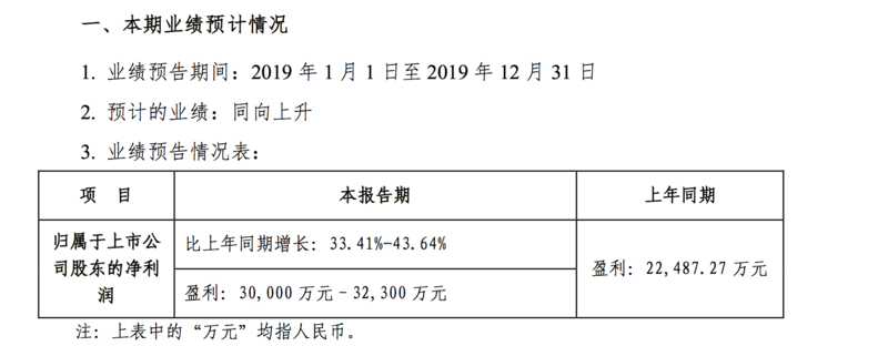 突发:兰州黄河预计扭亏为盈 净利超1500万