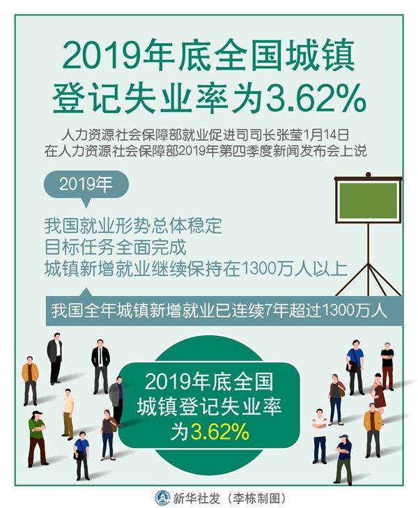 就业稳!2019年底全国城镇登记失业率为3.62%