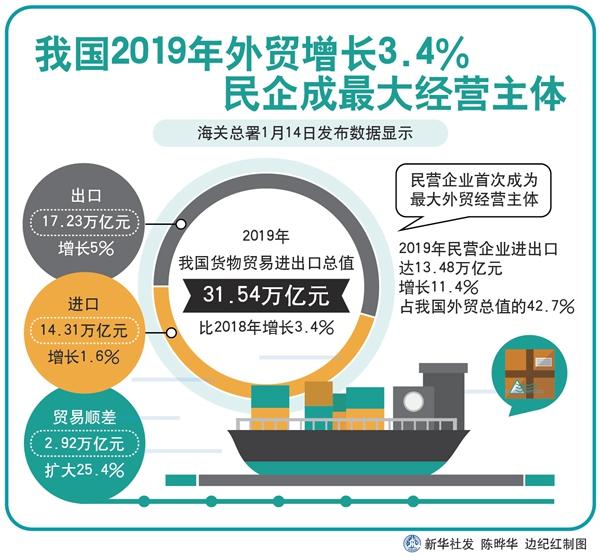 我国2019年外贸增长3.4% 民企首成最大经营主体