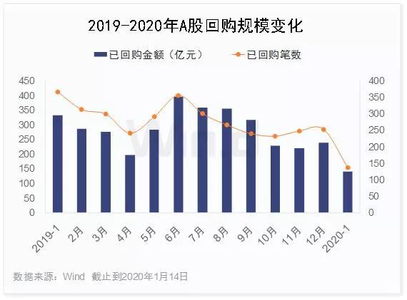 2020年伊始A股回购规模已超百亿 聚焦三大行业