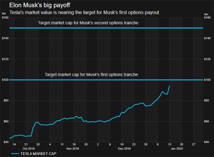特斯拉市值逼近千亿 马斯克有望获近10亿美元股票奖励