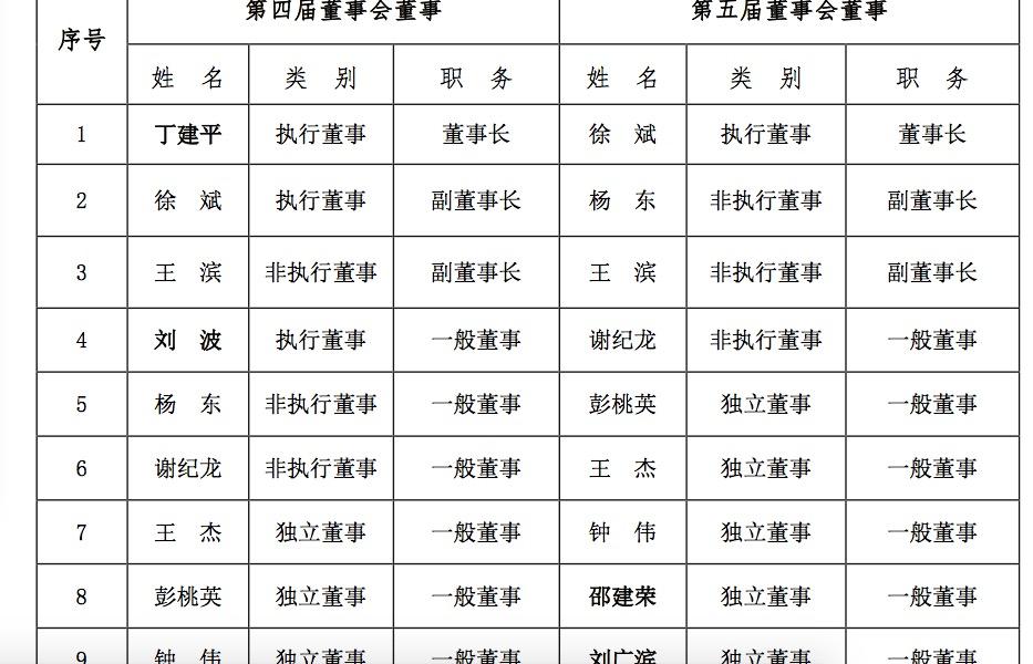 人事地震!中华保险董事长总裁齐换 均为人保系高管