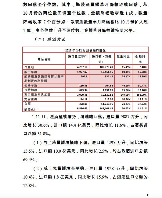 2019年1-11月酒类进口统计分析