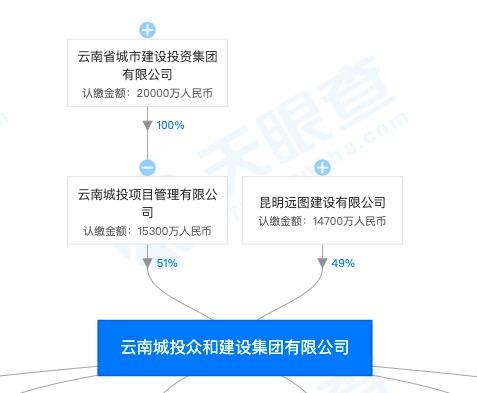 云南城投一孙公司因项目质量安全管理存不良行为被海南住建局处罚