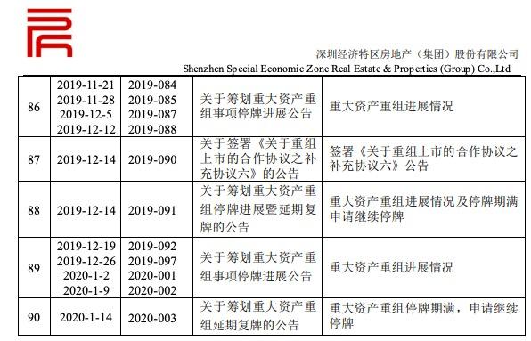 深深房A宣布刘征宇获选举为董事会董事长 接连90次停牌