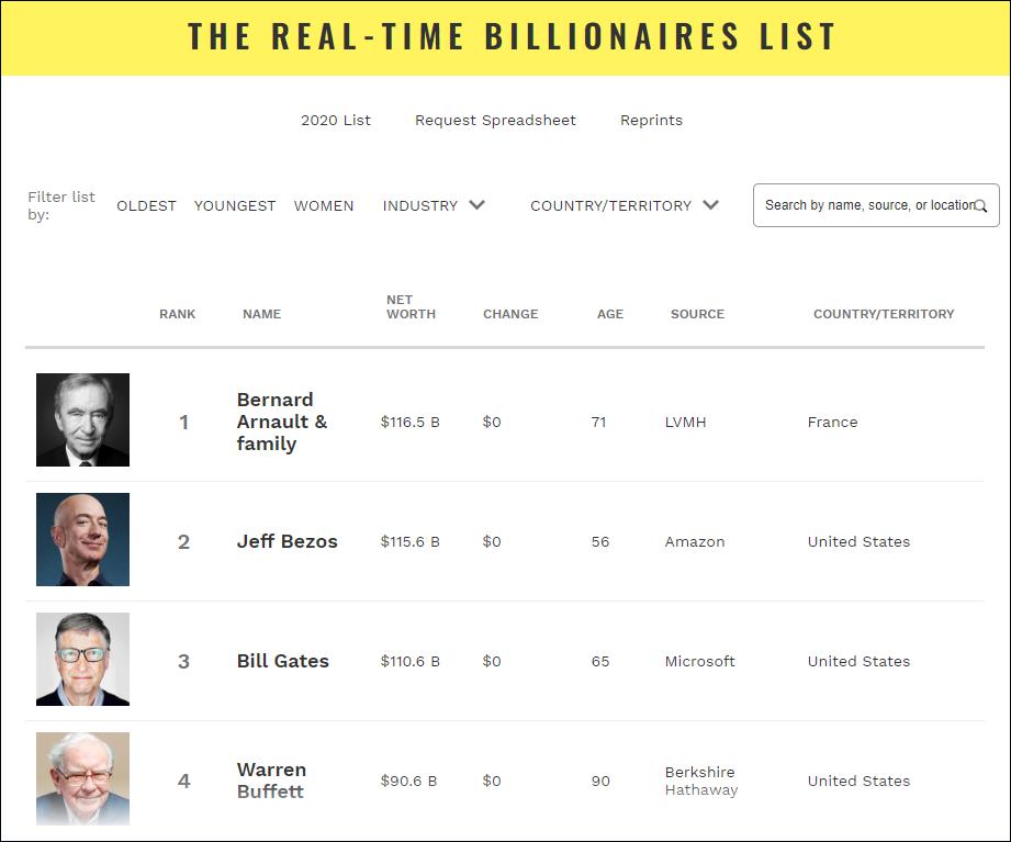 世界首富换人了!他取代贝佐斯荣登世界富豪榜榜首