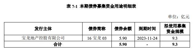 宝龙实业还旧债 发行9.30亿元公司债券 票面利率6.67%
